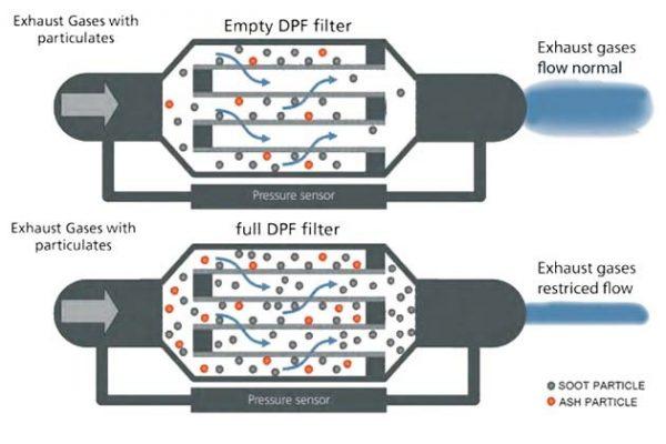 DPF-diagram